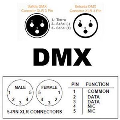Imagen para la categoría Cables DMX